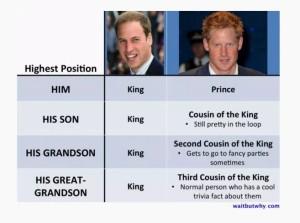 Prince Chart