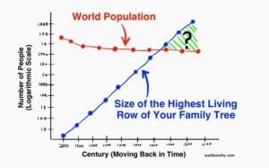 Family-Population Comparison