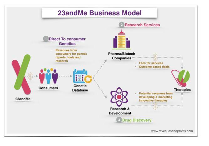 23andMe Revenue Sources